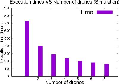 A Framework for Programming a Swarm of UAVs - Semantic Scholar
