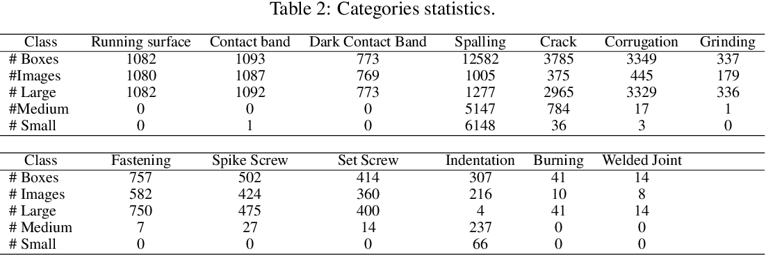 Figure 3 for Rail-5k: a Real-World Dataset for Rail Surface Defects Detection