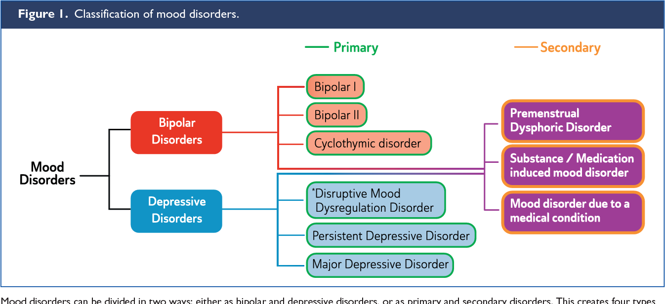 Royal Australian and New Zealand College of Psychiatrists clinical practice  guidelines for mood disorders. - Semantic Scholar