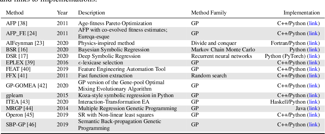 Figure 1 for Contemporary Symbolic Regression Methods and their Relative Performance