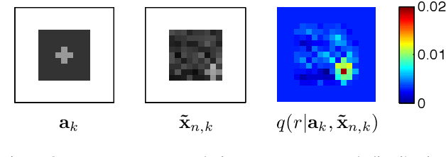 Figure 3 for Modeling Images using Transformed Indian Buffet Processes