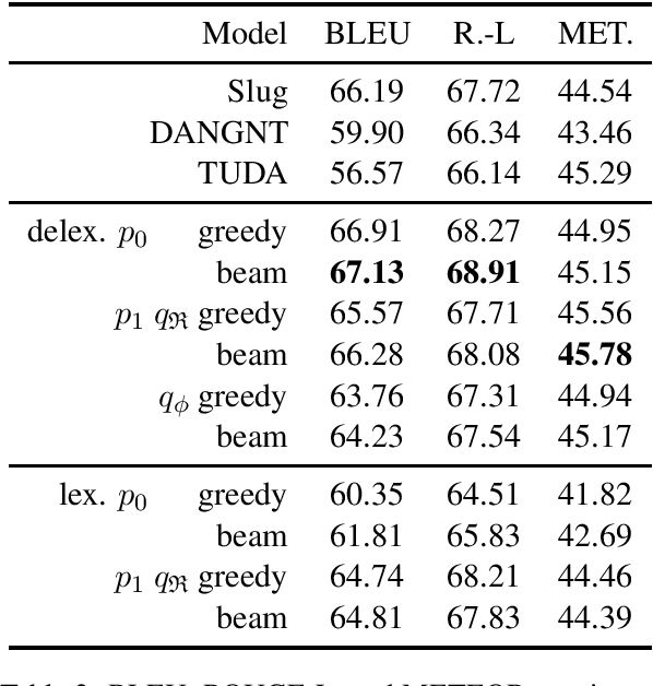 Figure 3 for A Good Sample is Hard to Find: Noise Injection Sampling and Self-Training for Neural Language Generation Models