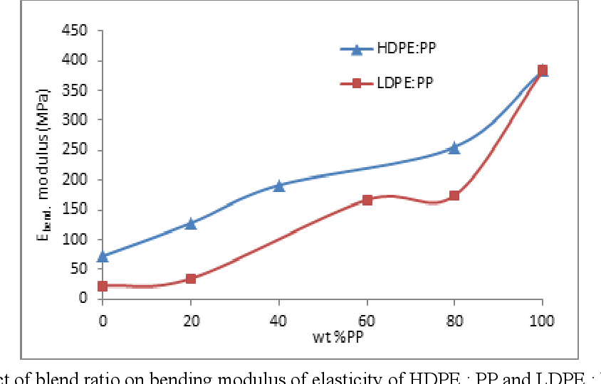 PDF] Comparison of the Characteristics of LDPE : PP and HDPE