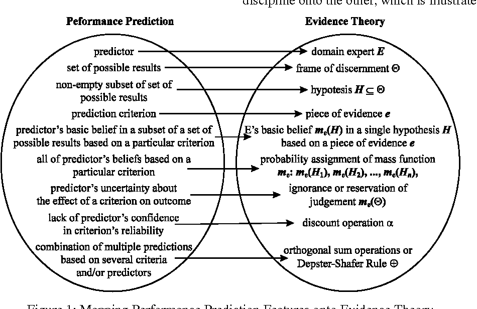 Figure 1 for Corporate Evidential Decision Making in Performance Prediction Domains