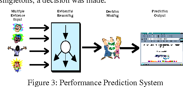Figure 3 for Corporate Evidential Decision Making in Performance Prediction Domains