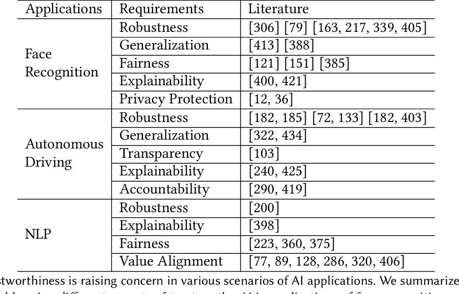 Figure 2 for Trustworthy AI: From Principles to Practices