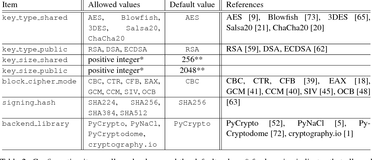 PDF] High-level Cryptographic Abstractions - Semantic Scholar