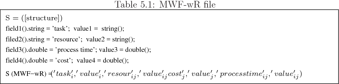 Table 5.1: MWF-wR file