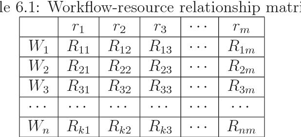 Table 6.1: Workflow-resource relationship matrix