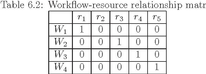 Table 6.2: Workflow-resource relationship matrix