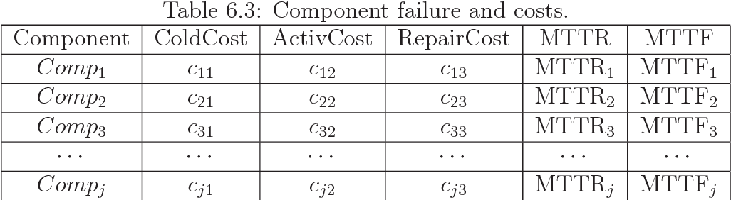 Table 6.3: Component failure and costs.