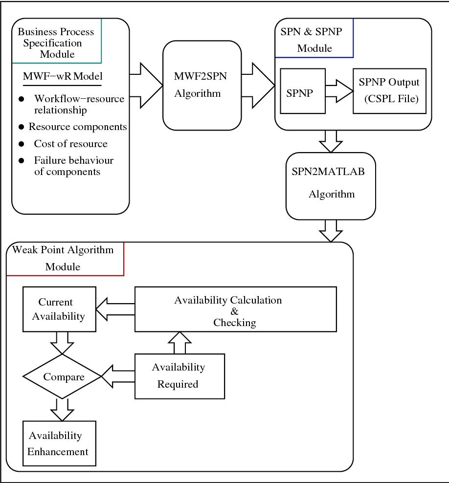 Figure 6.1: Framework for weak point analysis methodology