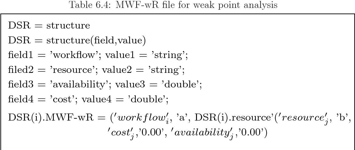 Table 6.4: MWF-wR file for weak point analysis