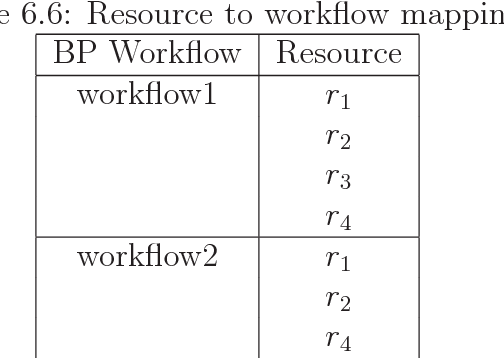 Table 6.6: Resource to workflow mapping