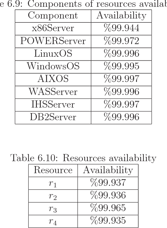 Table 6.10: Resources availability