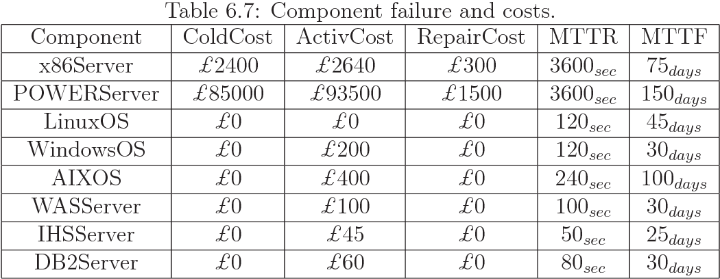 Table 6.7: Component failure and costs.