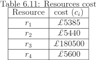 Table 6.11: Resources cost