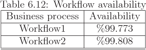 Table 6.12: Workflow availability