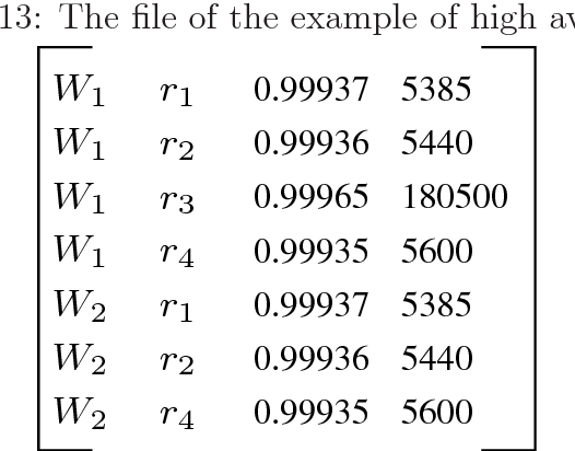 Table 6.13: The file of the example of high availability