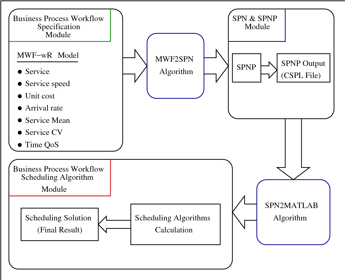 Figure 6.2: Framework for business process workflow scheduling