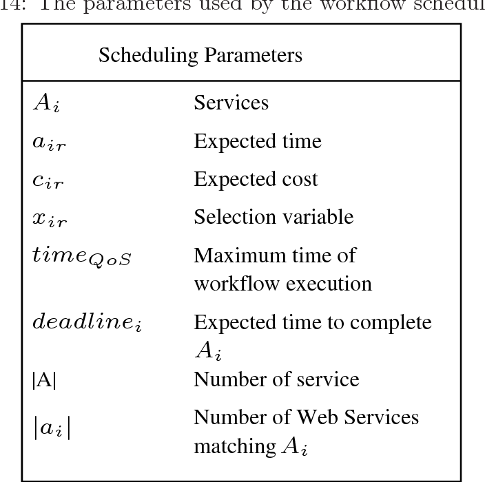 Table 6.14: The parameters used by the workflow scheduling algorithm