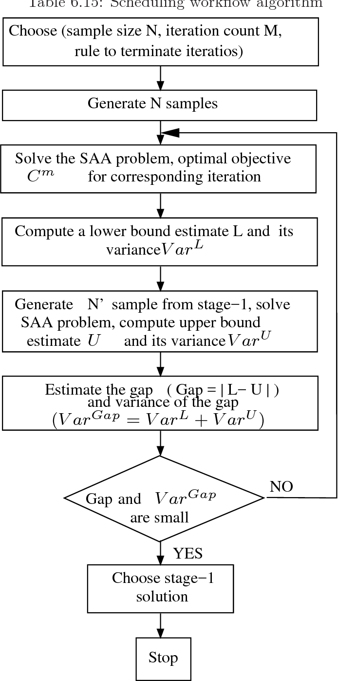 Table 6.15: Scheduling workflow algorithm