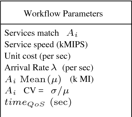 Table 6.16: The parameters of the example for workflow scheduling