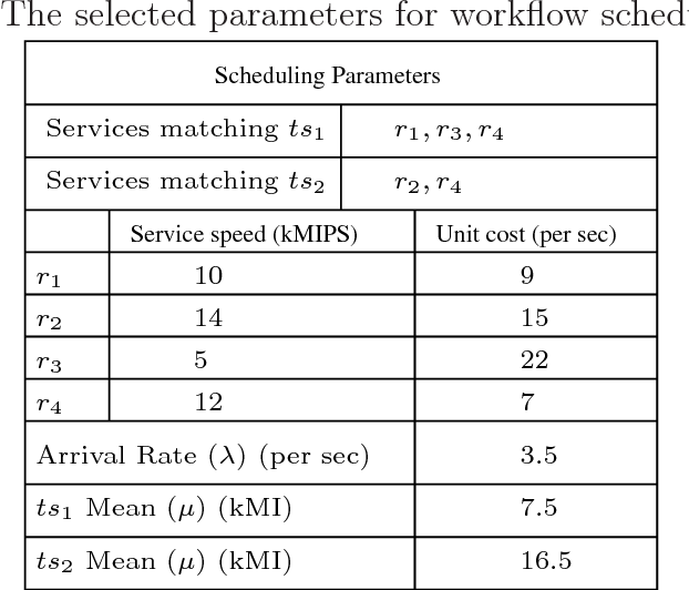 Table 6.17: The selected parameters for workflow scheduling example