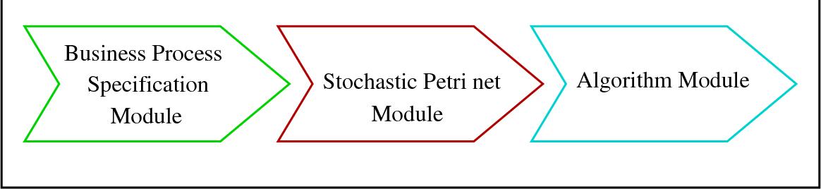 Figure 1.1: Three main modules of the generic framework