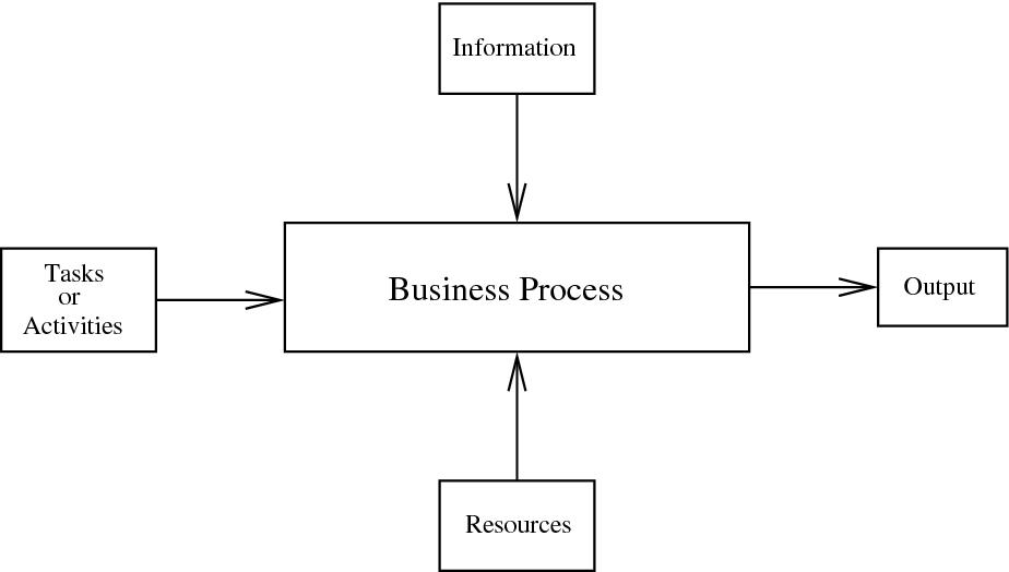 Figure 2.1: Business process features