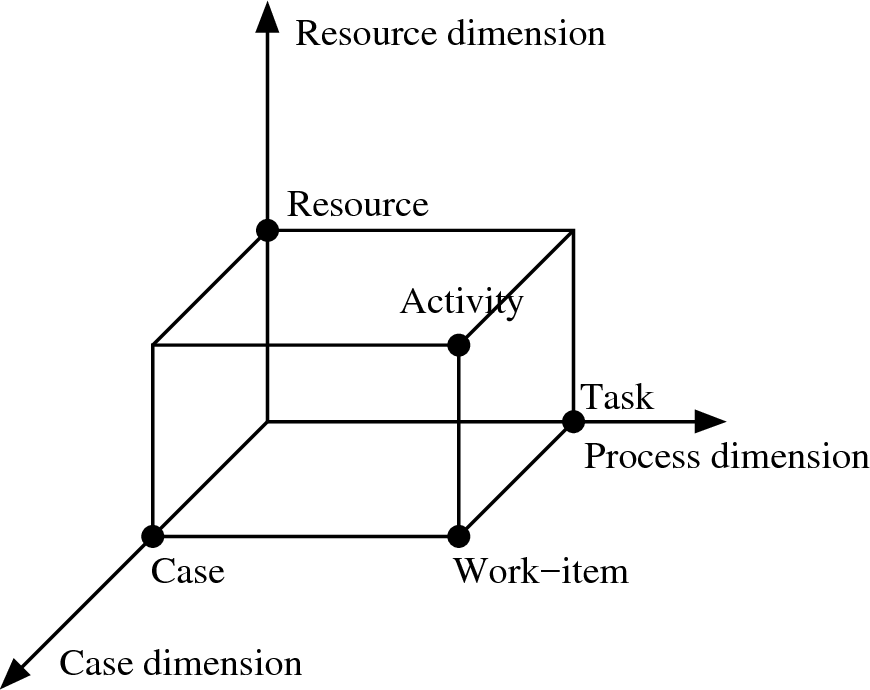 Figure 2.2: A three dimensional view of a workflow modelling from [50]