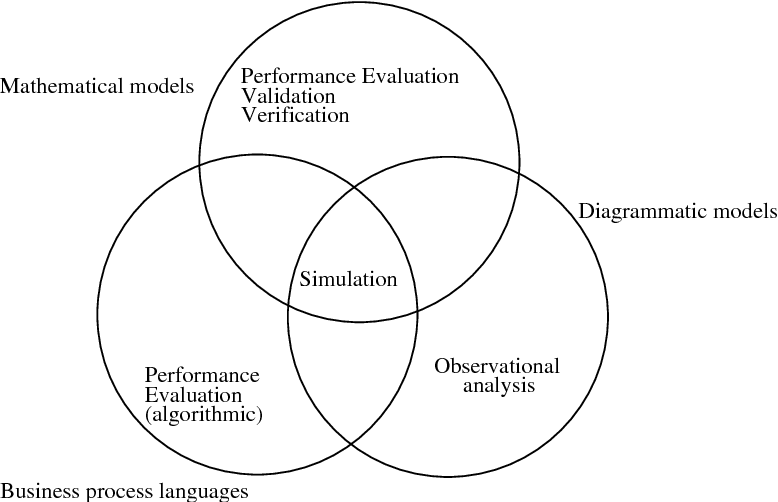 Figure 2.3: Types of business processes analysis from [63]