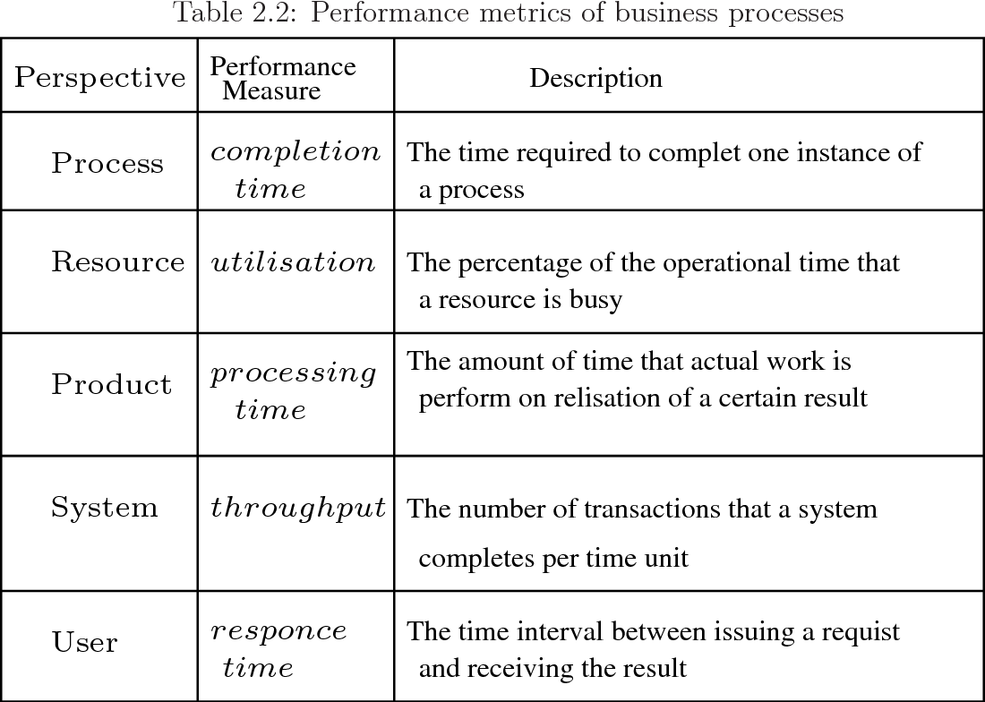 Table 2.2: Performance metrics of business processes