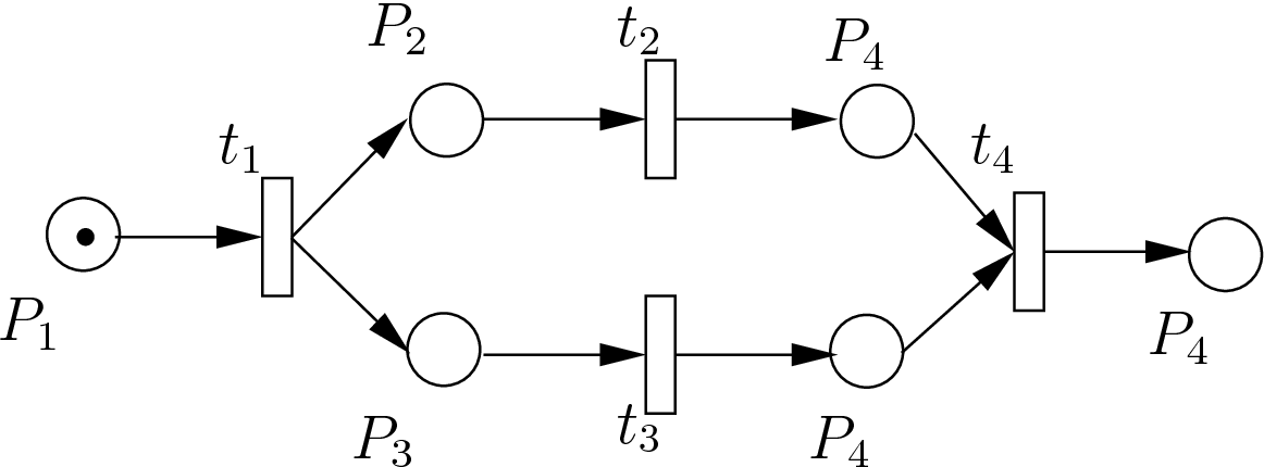 Figure 2.4: A graphical Petri Nets Example