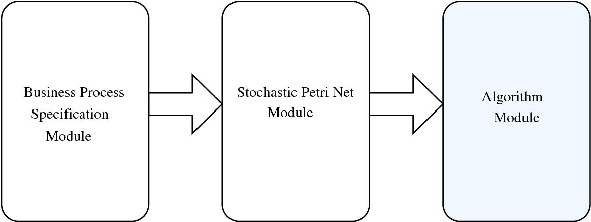 Figure 3.1: The basic modules of the generic framework