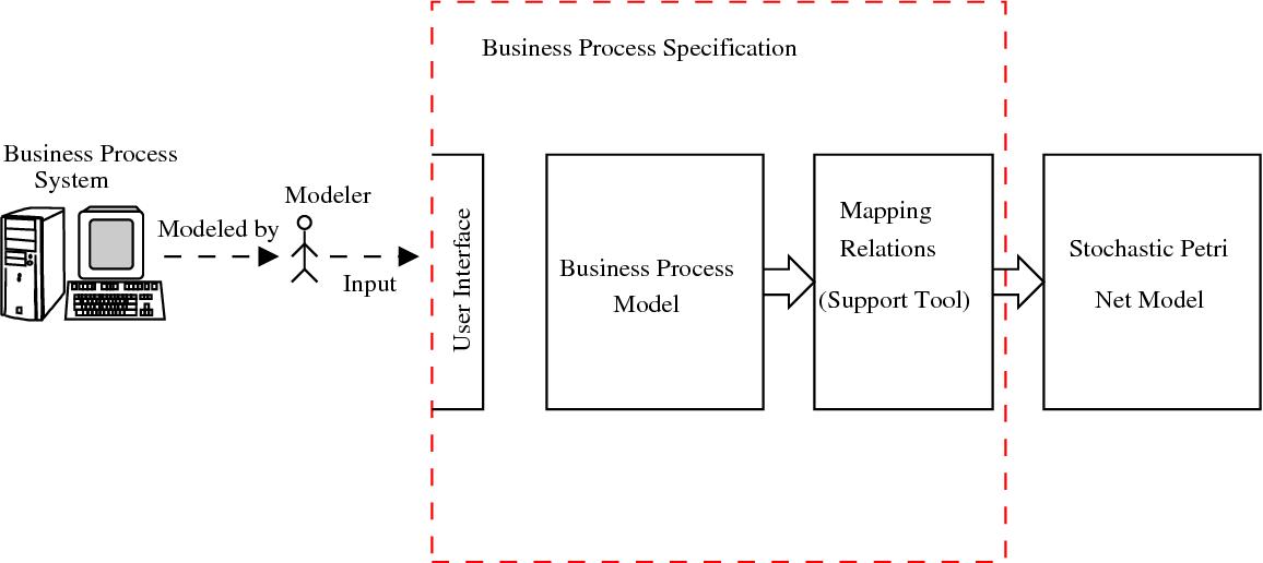 Figure 3.2: Business process specification module