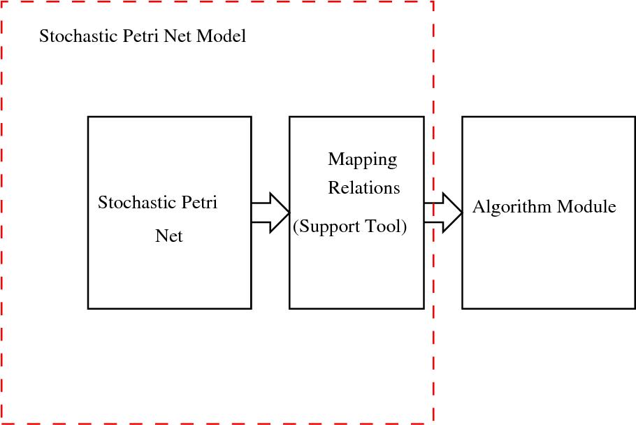 Figure 3.3: Stochastic Petri net module