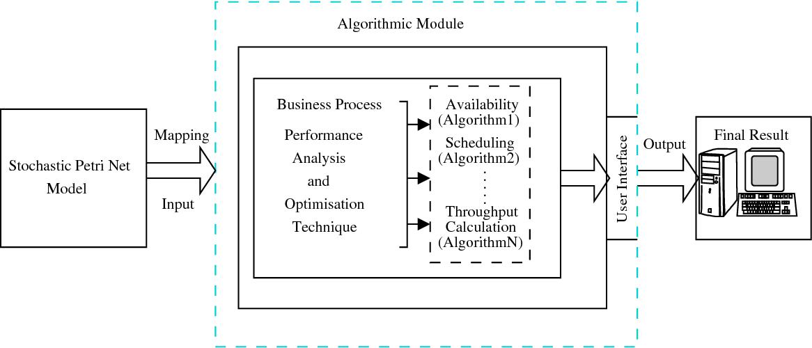 Figure 3.4: Algorithm module