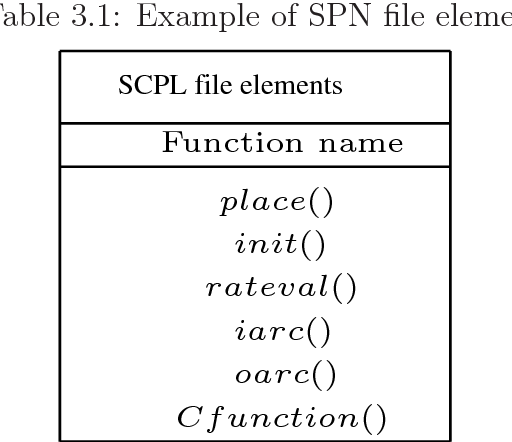 Table 3.1: Example of SPN file elements