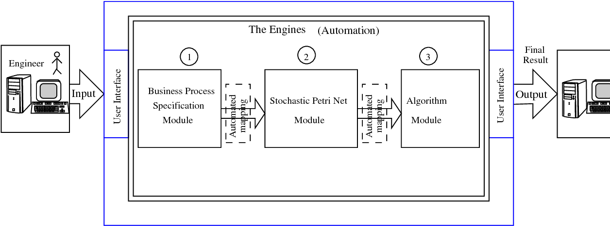 Figure 3.5: The generic framework from a user perspective