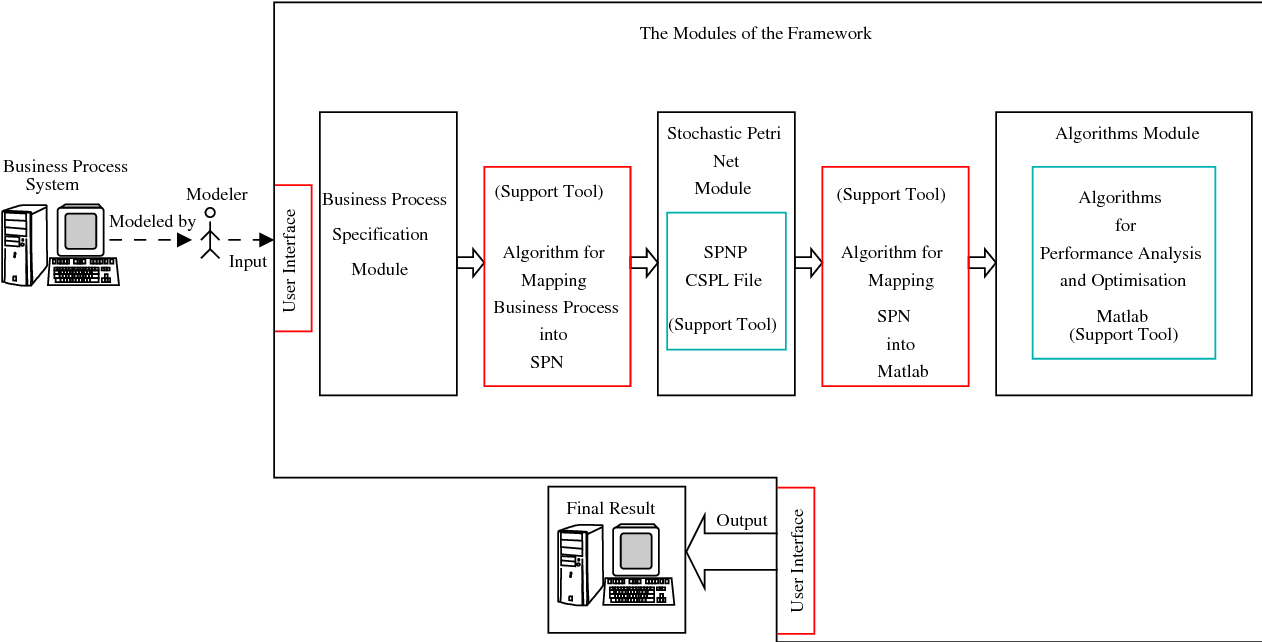 Figure 3.6: The framework from tool designer's perspective