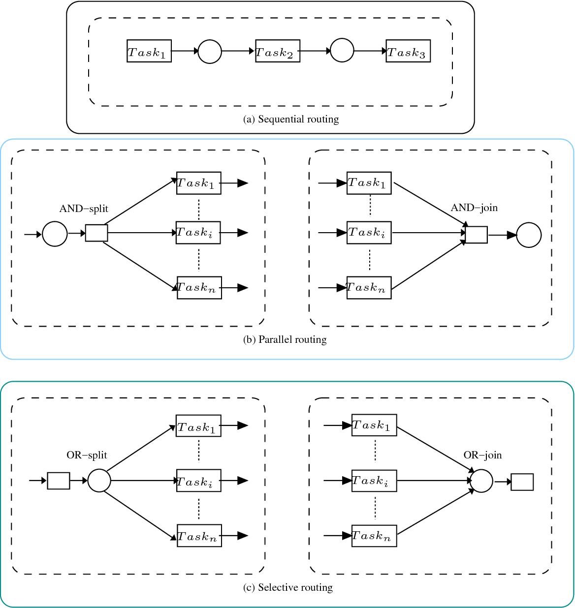 Figure 4.2: Basic workflow routings