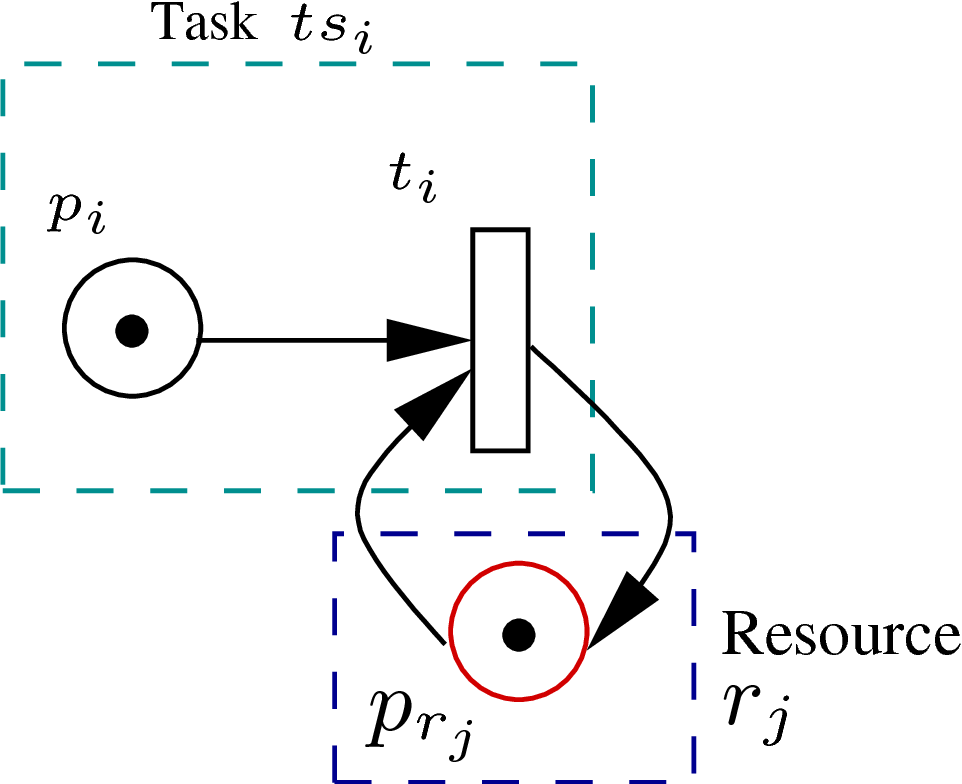 Figure 4.4: Task and resource of MWF − wR in Petri net