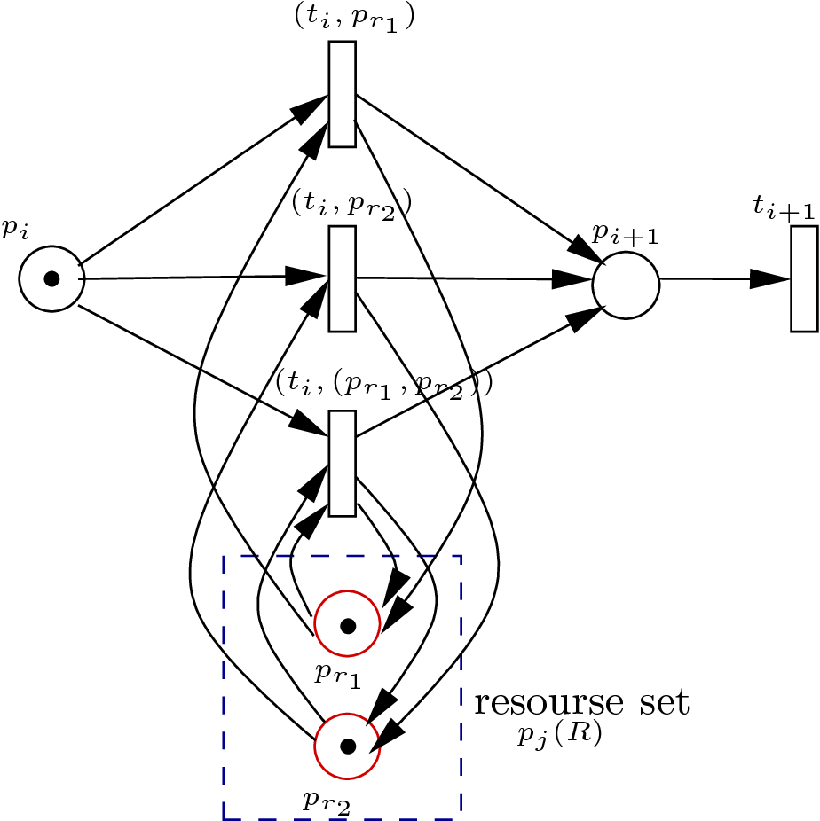 Figure 4.5: Multiple-resources of MWF − wR in Petri net