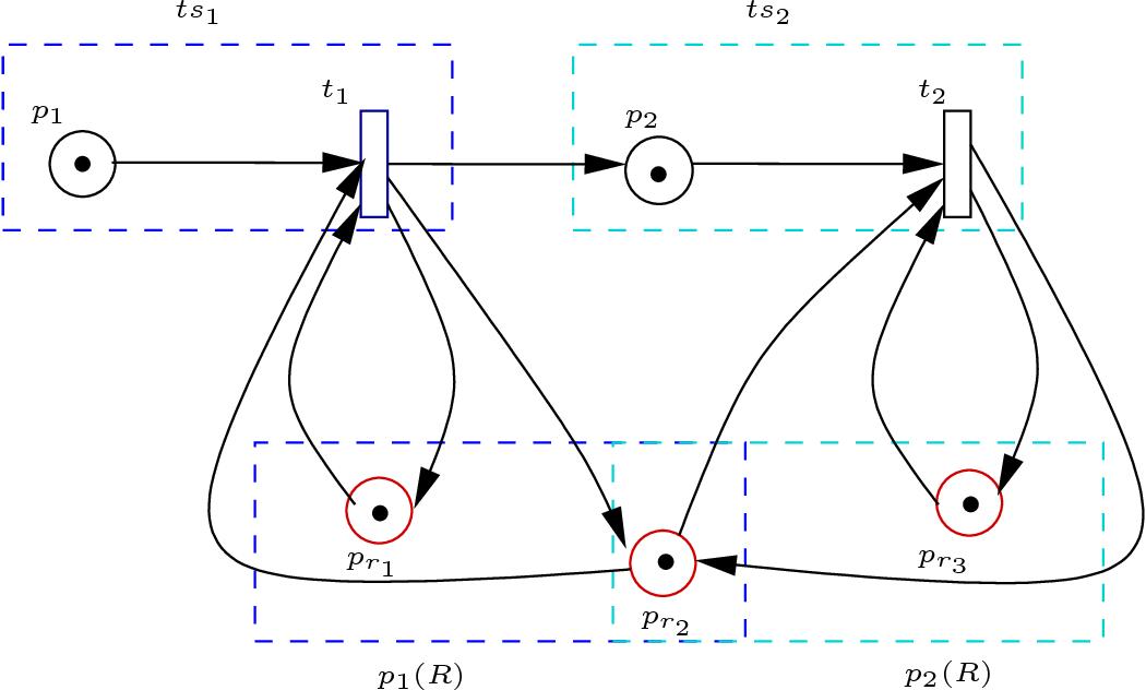 Figure 4.6: SPN model of example 4.1 MWF − wR model