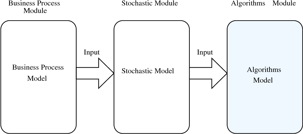 Figure 5.1: Framework component from engineering perspective