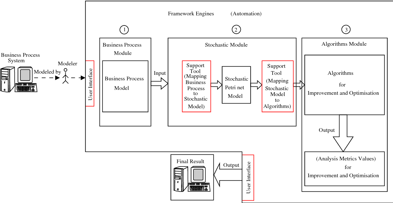 Figure 5.2: Framework components from support tool designer perspective