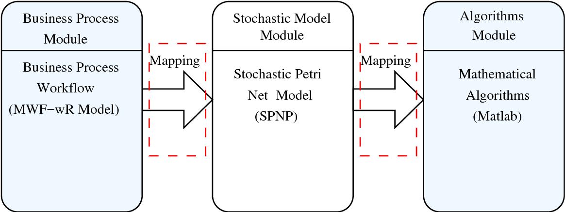 Figure 5.3: Software support components form modeler perspective