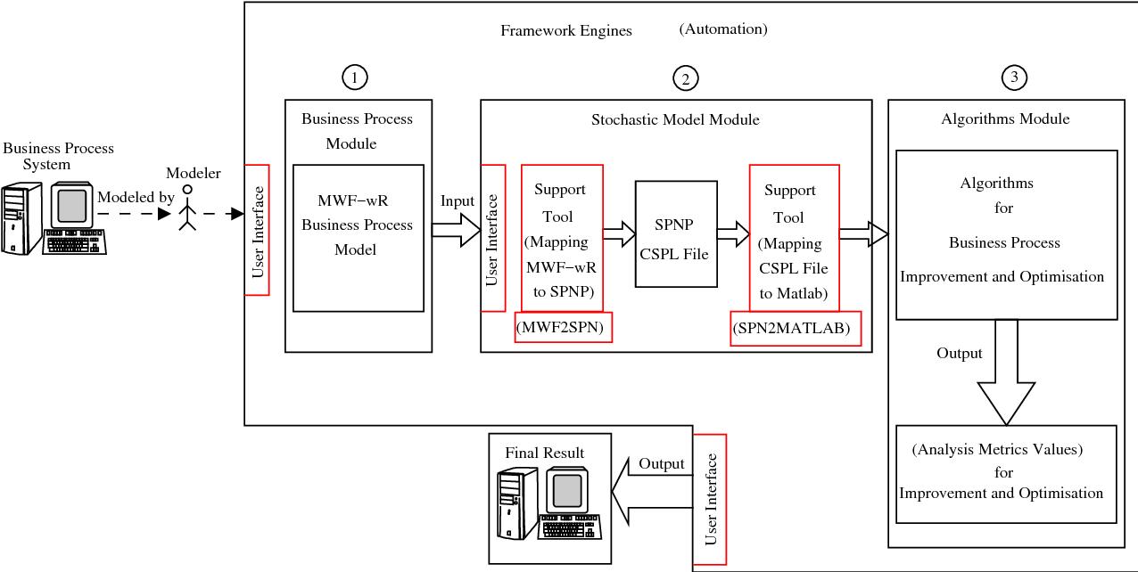 Figure 5.4: The framework implementation components