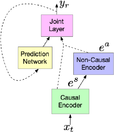 Figure 1 for Cascaded encoders for unifying streaming and non-streaming ASR
